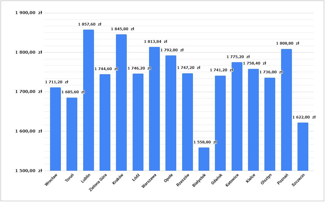 Wykres średnich cen diety pudełkowej