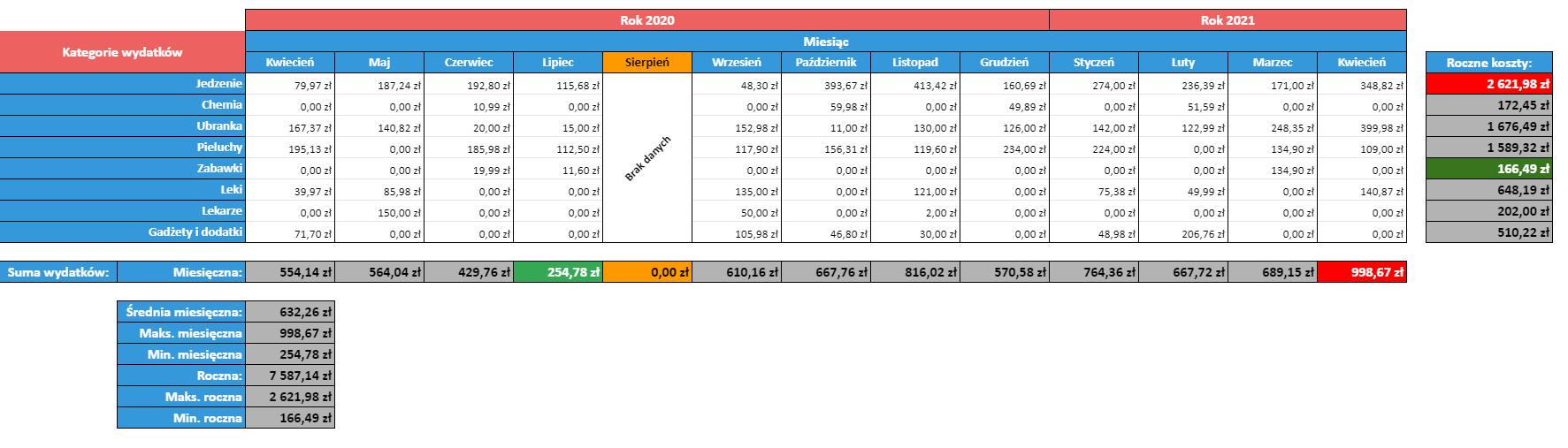 Ile kosztuje dziecko - arkusz kalkulacyjny